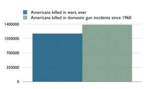 US-gun-deaths-war-casualties